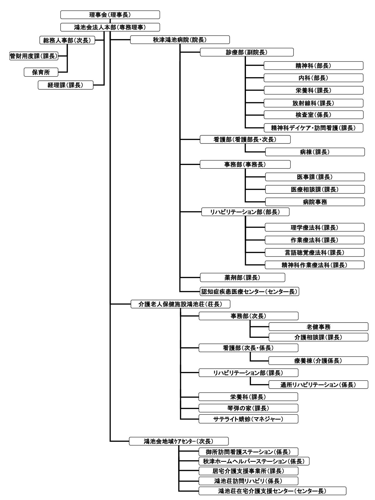 鴻池会 組織図