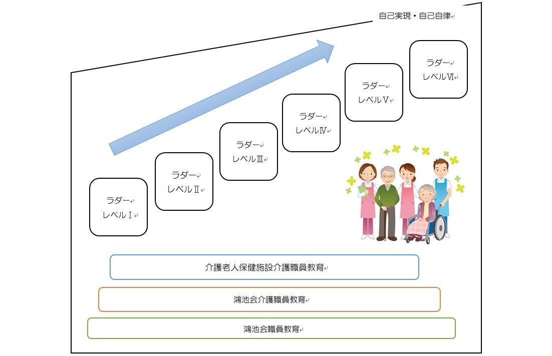 鴻池会介護教育システム