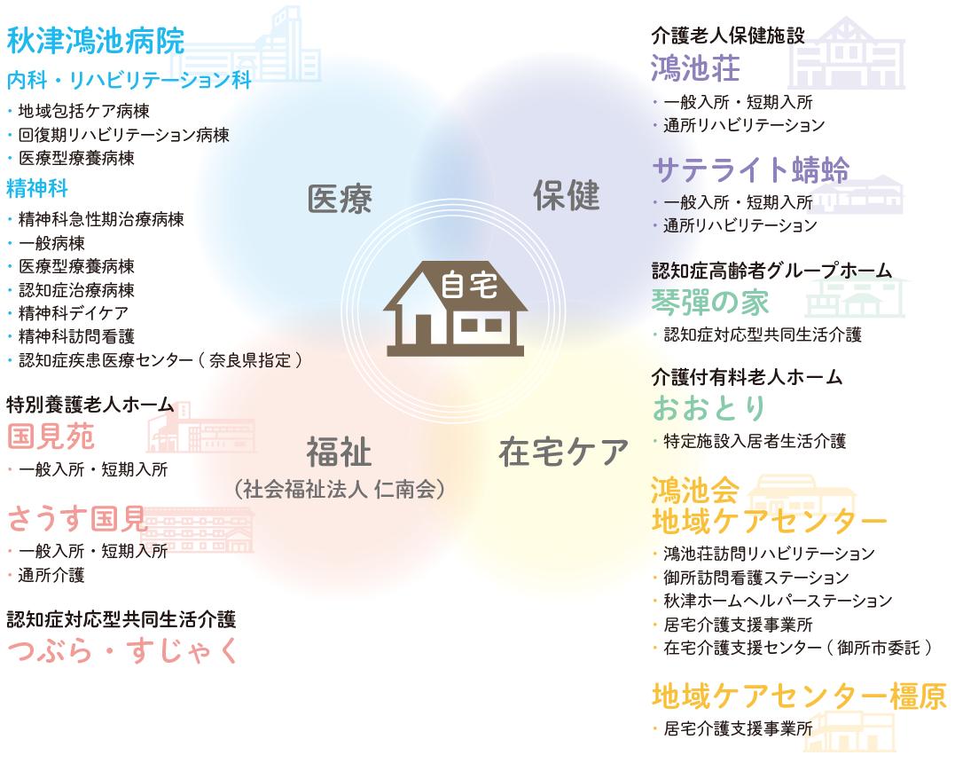 鴻池グループ地域包括ケア体制