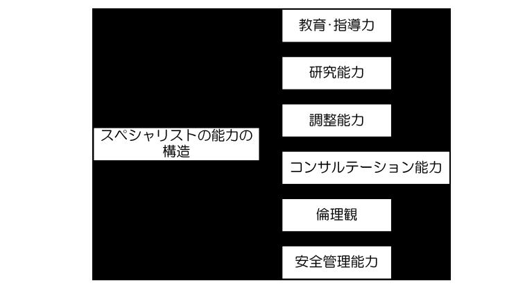 スペシャリスト能力の構造